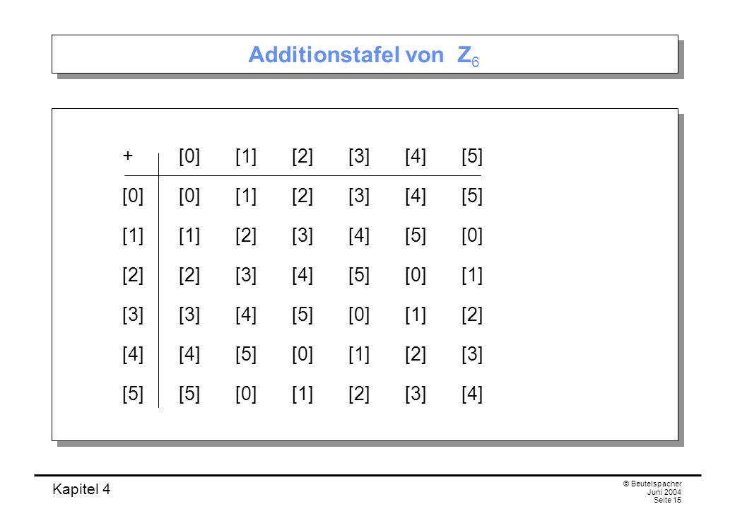 Additionstafel von Z6 + [0] [1] [2] [3] [4] [5]